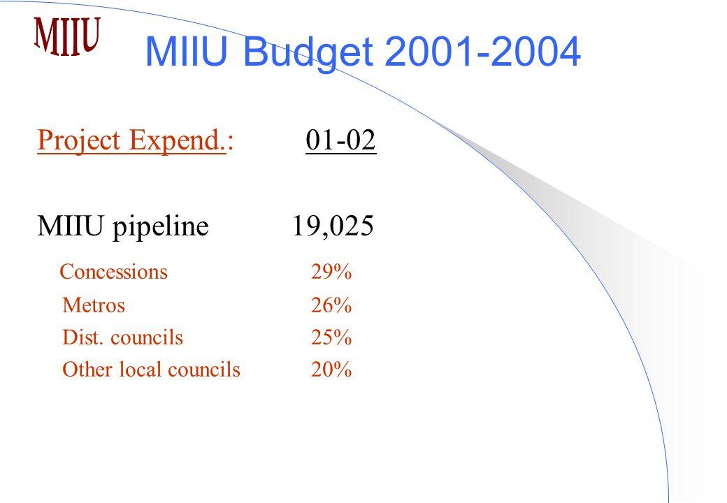 MIIU Budget 2001-2004 Project Expend.:01-02 MIIU pipeline 19,025 Concessions 29% Metros 26% Dist.