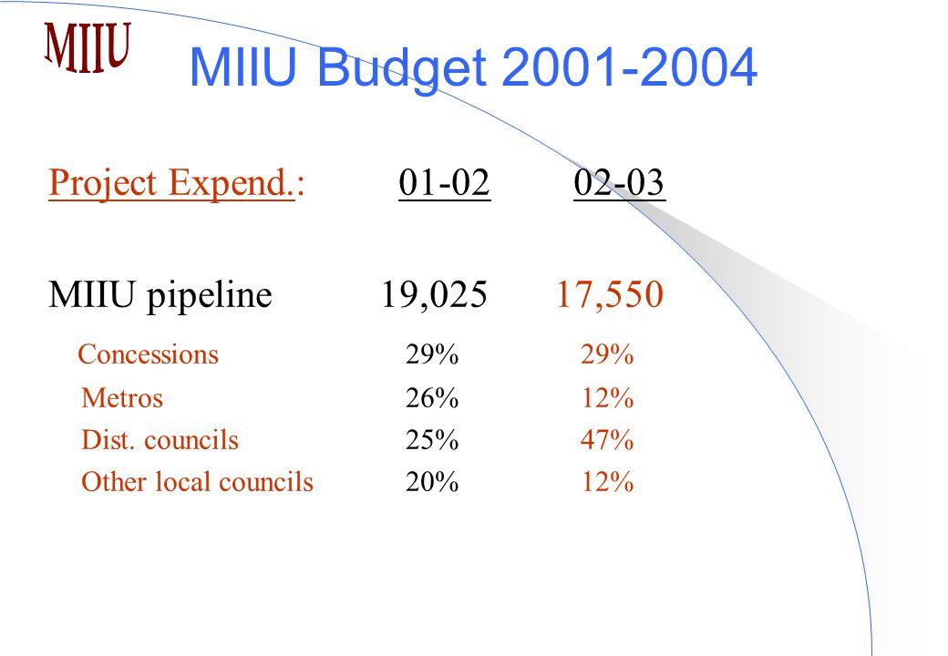 MIIU Budget 2001-2004 Project Expend.:01-0202-03 MIIU pipeline 19,025 17,550 Concessions 29% 29% Metros 26% 12% Dist.