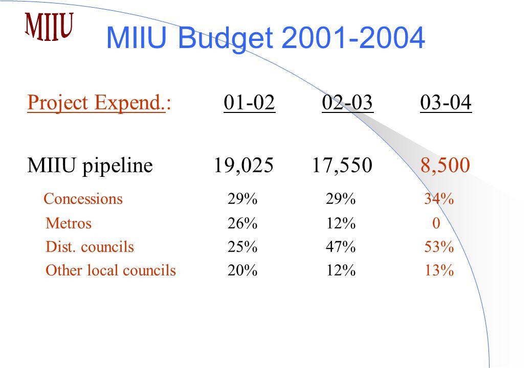 MIIU Budget 2001-2004 Project Expend.:01-0202-03 03-04 MIIU pipeline 19,025 17,5508,500 Concessions 29% 29% 34% Metros 26% 12% 0 Dist.