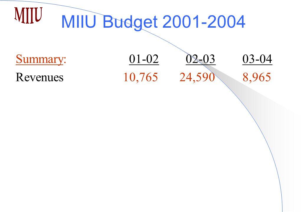 MIIU Budget 2001-2004 Summary:01-0202-03 03-04 Revenues 10,765 24,5908,965