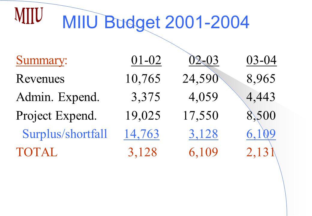MIIU Budget 2001-2004 Summary:01-0202-03 03-04 Revenues 10,765 24,5908,965 Admin.