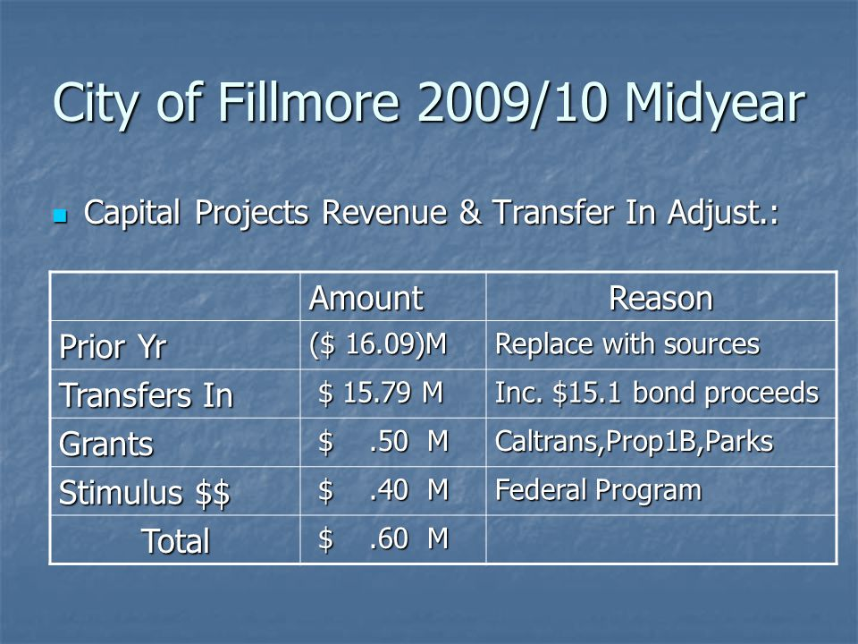 City of Fillmore 2009/10 Midyear Capital Projects Revenue & Transfer In Adjust.: Capital Projects Revenue & Transfer In Adjust.: AmountReason Prior Yr ($ 16.09)M Replace with sources Transfers In $ 15.79 M $ 15.79 M Inc.