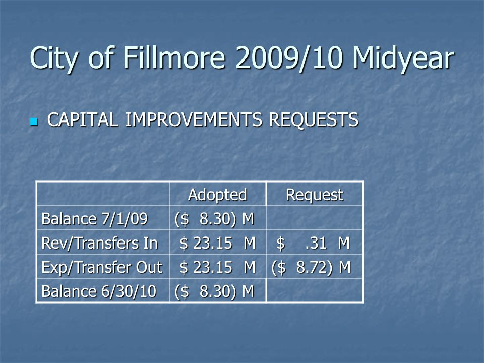 City of Fillmore 2009/10 Midyear CAPITAL IMPROVEMENTS REQUESTS CAPITAL IMPROVEMENTS REQUESTS AdoptedRequest Balance 7/1/09 ($ 8.30) M Rev/Transfers In $ 23.15 M $ 23.15 M $.31 M $.31 M Exp/Transfer Out $ 23.15 M $ 23.15 M ($ 8.72) M Balance 6/30/10 ($ 8.30) M