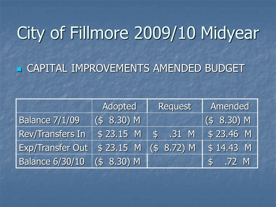 City of Fillmore 2009/10 Midyear CAPITAL IMPROVEMENTS AMENDED BUDGET CAPITAL IMPROVEMENTS AMENDED BUDGET AdoptedRequestAmended Balance 7/1/09 ($ 8.30) M Rev/Transfers In $ 23.15 M $ 23.15 M $.31 M $.31 M $ 23.46 M $ 23.46 M Exp/Transfer Out $ 23.15 M $ 23.15 M ($ 8.72) M $ 14.43 M $ 14.43 M Balance 6/30/10 ($ 8.30) M $.72 M $.72 M