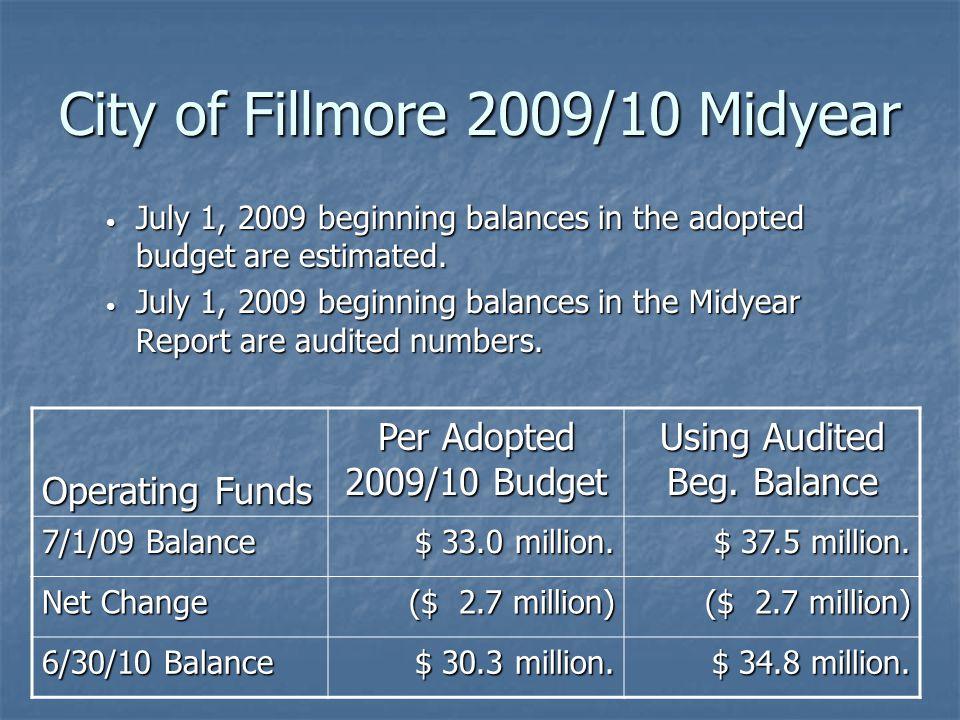 General Fund Revenue Adjustments General Fund Revenue Adjustments City of Fillmore 2009/10 Midyear Secured Property Tax ($ 1.000 Million)