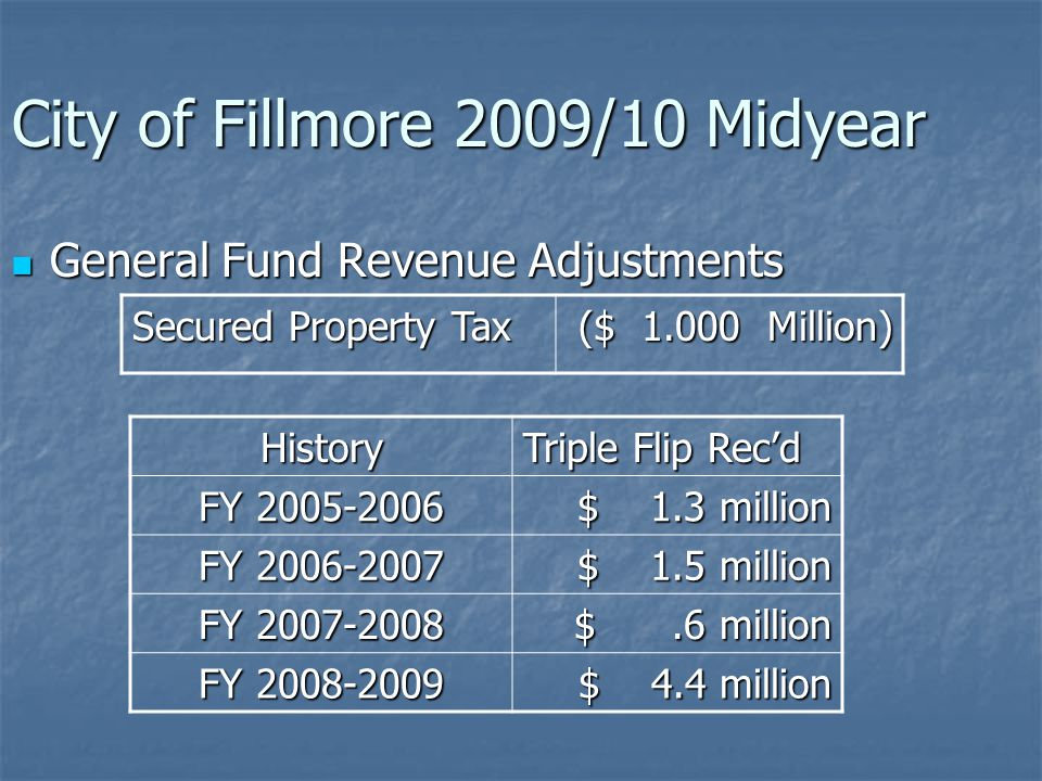 General Fund Revenue Adjustments City of Fillmore 2009/10 Midyear Secured Property Tax ($ 1.000 Million) Revenue – Special Reserve ($ 2.800 Million) Sales and Use Tax ($.100 Million) Interest – General Reserve ($.137 Million) All Other Adjustments ($.053 Million) Total Revenue Adjustments ($ 4.090 Million)