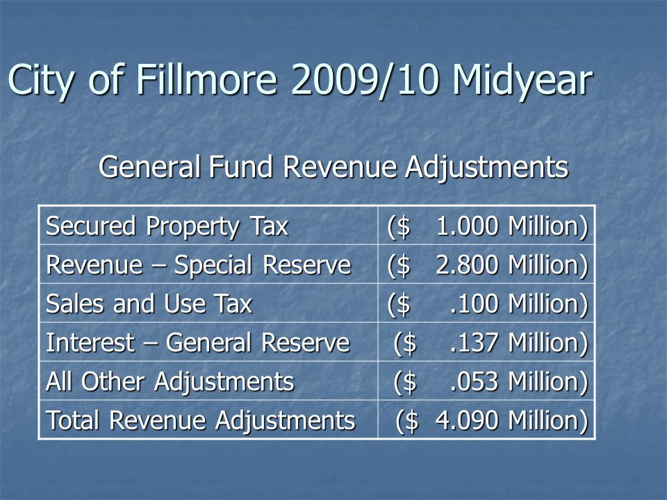 City of Fillmore 2009/10 Midyear CAPITAL IMPROVEMENTS REQUESTS CAPITAL IMPROVEMENTS REQUESTS AdoptedRequest Balance 7/1/09 ($ 8.30) M Rev/Transfers In $ 23.15 M $ 23.15 M $.31 M $.31 M Exp/Transfer Out $ 23.15 M $ 23.15 M ($ 8.72) M Balance 6/30/10 ($ 8.30) M
