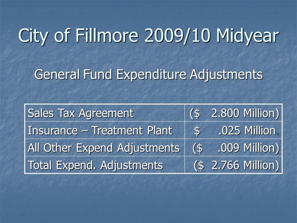 City of Fillmore 2009/10 Midyear CAPITAL IMPROVEMENTS AMENDED BUDGET CAPITAL IMPROVEMENTS AMENDED BUDGET AdoptedRequestAmended Balance 7/1/09 ($ 8.30) M Rev/Transfers In $ 23.15 M $ 23.15 M $.31 M $.31 M $ 23.46 M $ 23.46 M Exp/Transfer Out $ 23.15 M $ 23.15 M ($ 8.72) M $ 14.43 M $ 14.43 M Balance 6/30/10 ($ 8.30) M $.72 M $.72 M