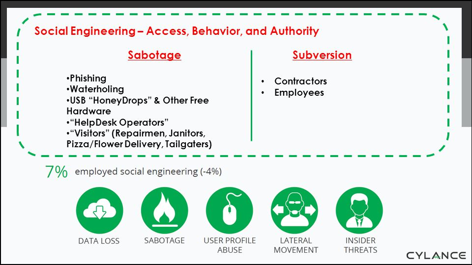 "Social Engineering – Access, Behavior, and Authority Subversion Contractors Employees Sabotage Phishing Waterholing USB ""HoneyDrops"" & Other Free Hard"