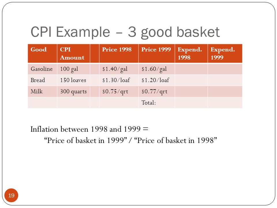 CPI Example – 3 good basket 19 GoodCPI Amount Price 1998Price 1999Expend.