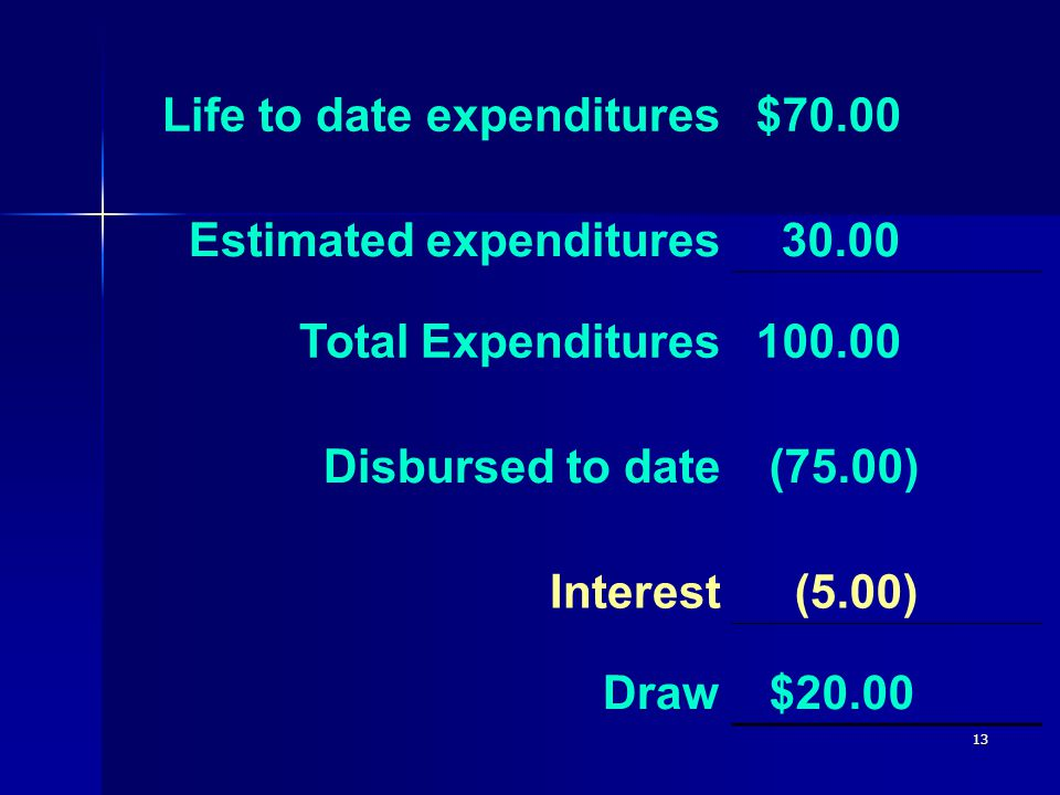 13 Life to date expenditures $70.00 Estimated expenditures 30.00 Total Expenditures 100.00 Disbursed to date (75.00) Interest (5.00) Draw $20.00