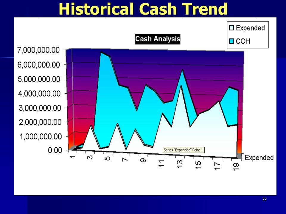22 Historical Cash Trend