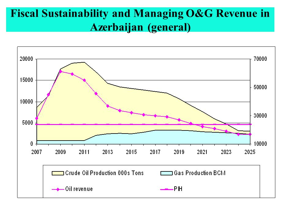 Fiscal Sustainability and Managing O&G Revenue in Azerbaijan (general)