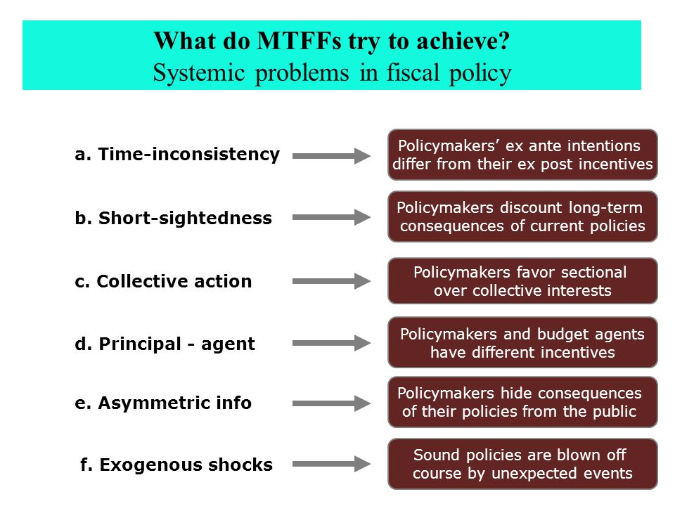 What do MTFFs try to achieve. Systemic problems in fiscal policy a.