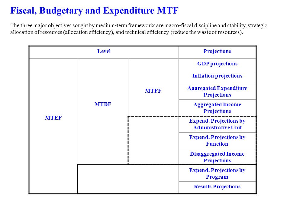 Fiscal, Budgetary and Expenditure MTF The three major objectives sought by medium-term frameworks are macro-fiscal discipline and stability, strategic allocation of resources (allocation efficiency), and technical efficiency (reduce the waste of resources).