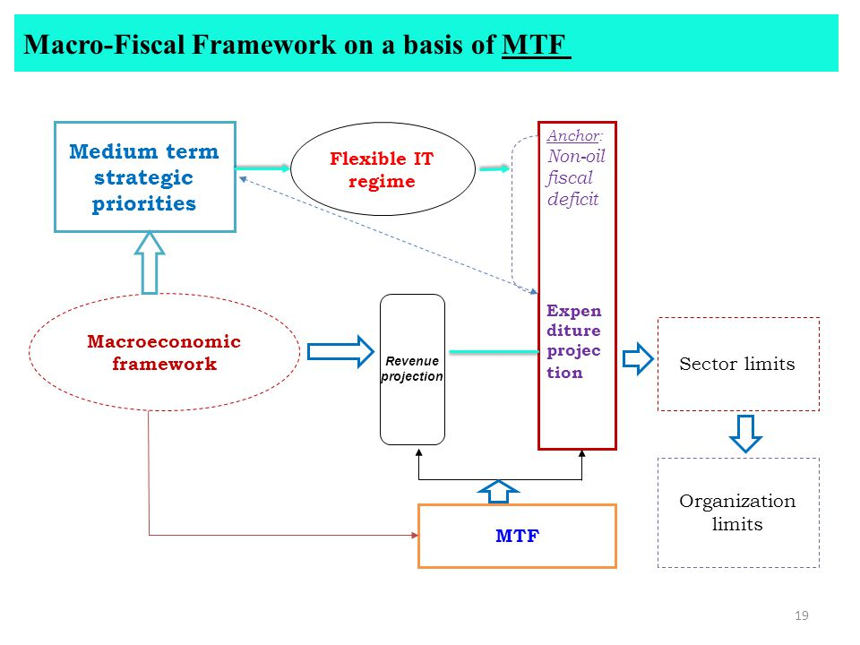 Macro-Fiscal Framework on a basis of MTF Flexible IT regime Anchor: Non-oil fiscal deficit Expen diture projec tion Sector limits Medium term strategic priorities Macroeconomic framework Organization limits MTF 19 Revenue projection