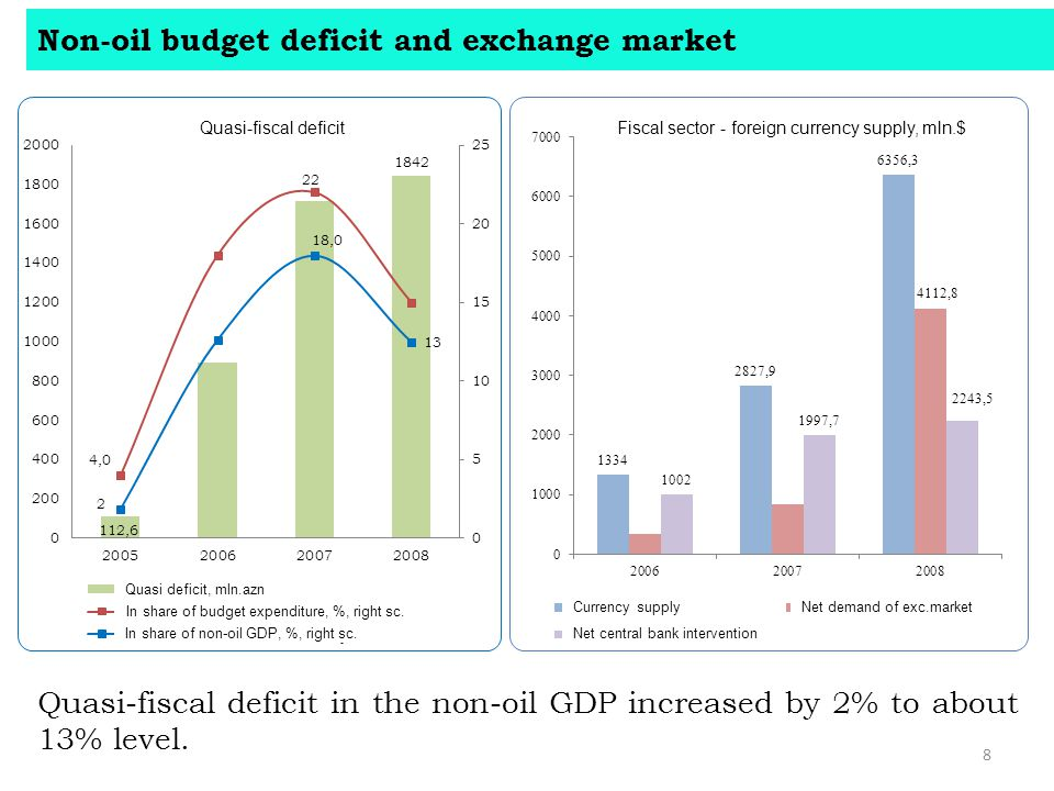 Non-oil budget deficit and exchange market 8 Quasi-fiscal deficit in the non-oil GDP increased by 2% to about 13% level.