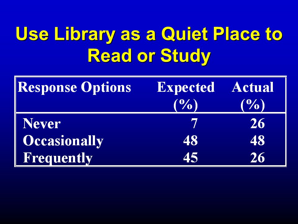 Use Library as a Quiet Place to Read or Study