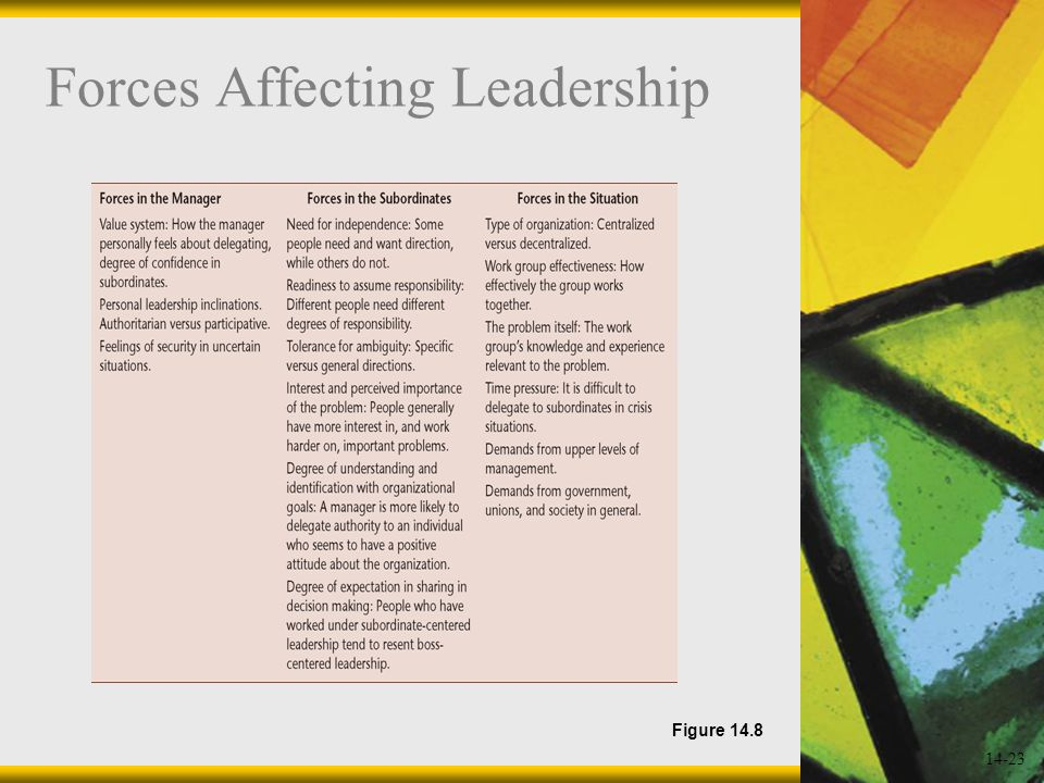 14-23 Forces Affecting Leadership Figure 14.8