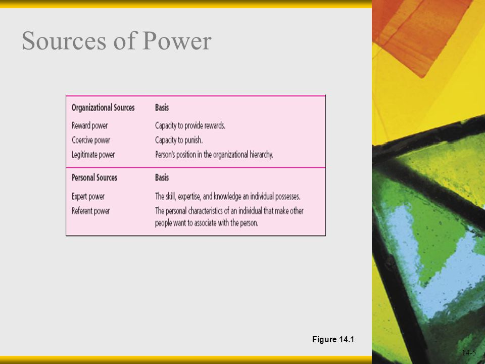 14-5 Sources of Power Figure 14.1