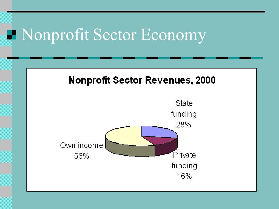 Total Sector Revenue (2000) : US$ 1,830 million Revenue from Financial Transactions: US$ 41 million (2.2%) Revenue from Interest: US$ 40 million (2,3%)