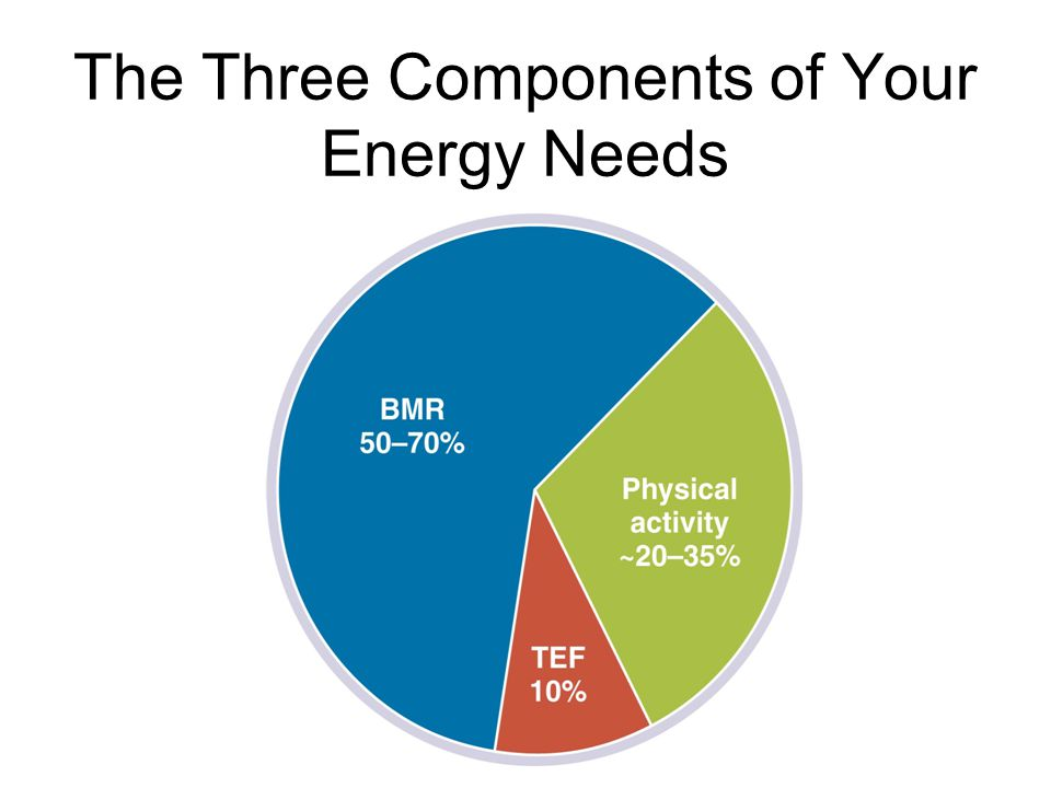 What Determines Energy Needs? 2. The thermic effect –Amount of calories expended to digest, absorb, and process food (about 10% of calories in food ea