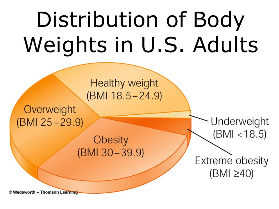 Healthy Body Weight BMI = weight (lbs) x 703 height squared (in 2 ) –BMI > 25 is overweight: modest increase in risk of dying from diseases –> 30 is o
