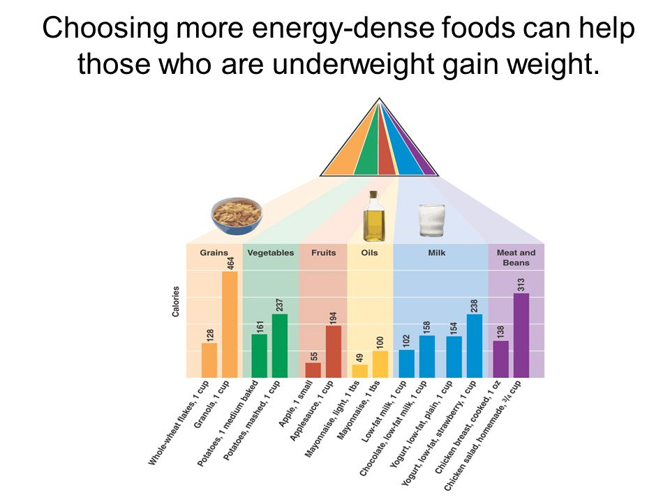 How Can You Gain Weight Healthfully? Gaining weight is as challenging as losing weight. Need to add at least 500 calories to daily energy intake for g