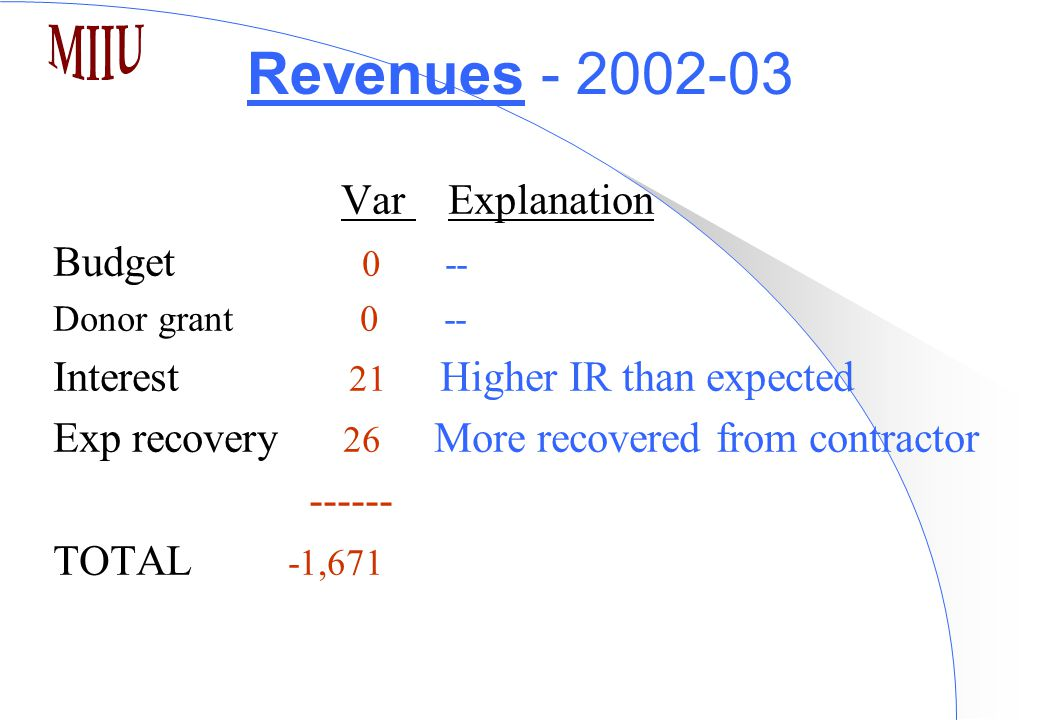 Revenues - 2002-03 Var Explanation Budget 0 -- Donor grant 0 -- Interest 21 Higher IR than expected Exp recovery 26 More recovered from contractor ------ TOTAL -1,671