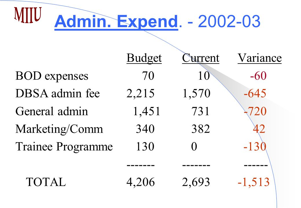 Admin. Expend. - 2002-03 BudgetCurrent Variance BOD expenses 70 10 -60 DBSA admin fee 2,2151,570 -645 General admin 1,451 731 -720 Marketing/Comm 340