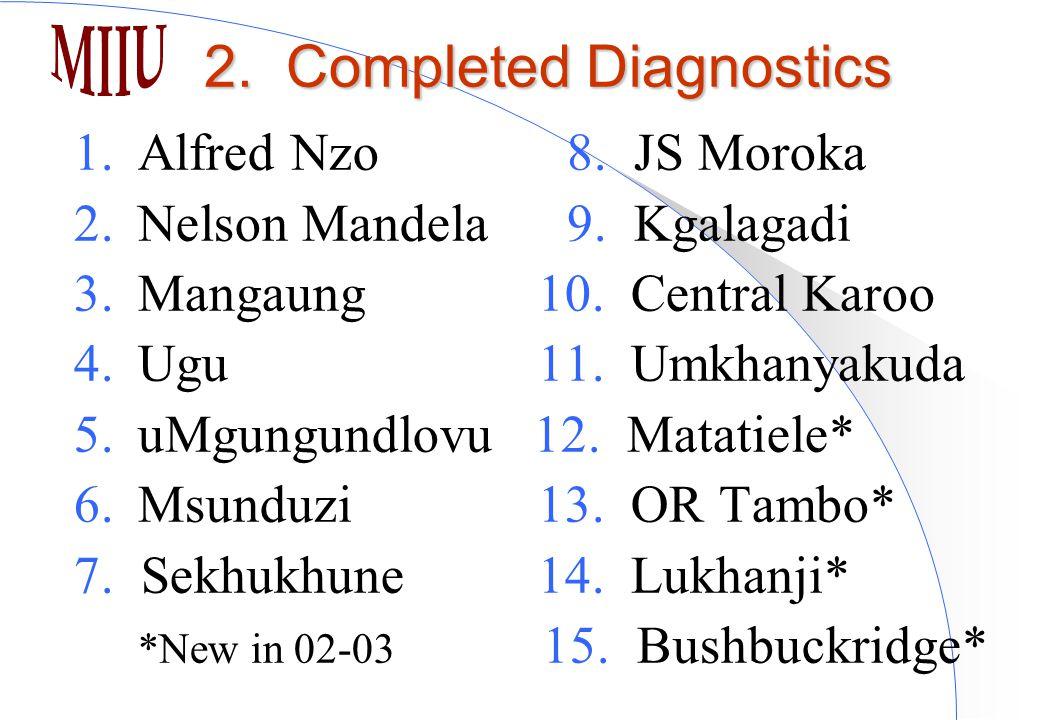 1.Alfred Nzo 8. JS Moroka 2.Nelson Mandela 9. Kgalagadi 3.Mangaung 10.