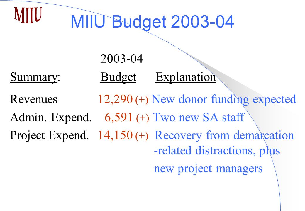 MIIU Budget 2003-04 2003-04 Summary: Budget Explanation Revenues 12,290 (+) New donor funding expected Admin. Expend. 6,591 (+) Two new SA staff Proje