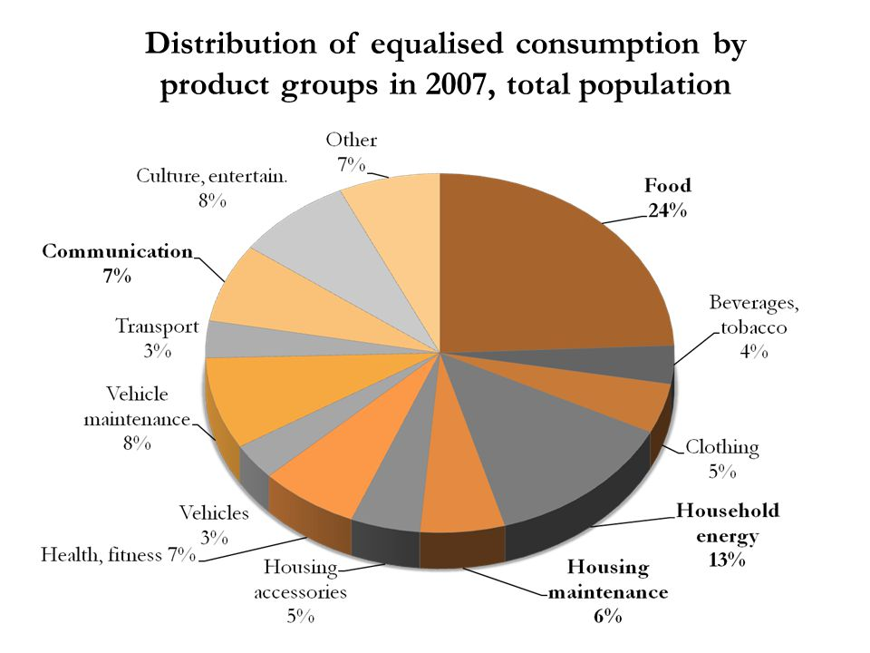 Distribution of equalised consumption by product groups in 2007, total population