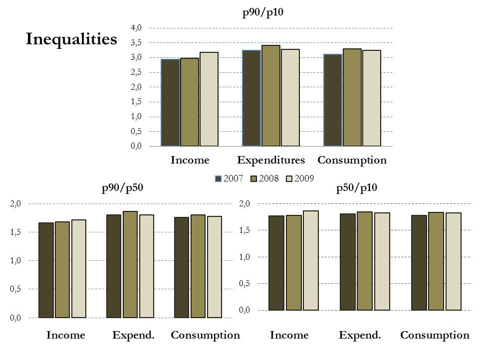 Inequalities Income Expend. Consumption Income Expend. Consumption