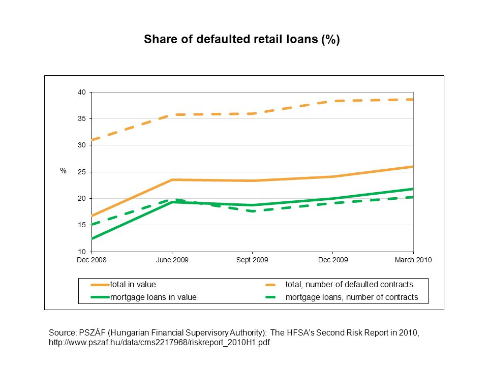 Share of defaulted retail loans (%) Source: PSZÁF (Hungarian Financial Supervisory Authority): The HFSA's Second Risk Report in 2010, http://www.pszaf