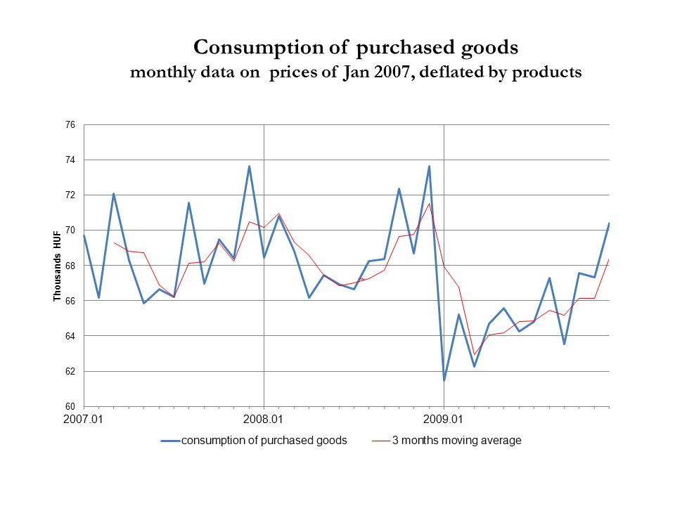 Consumption of purchased goods monthly data on prices of Jan 2007, deflated by products