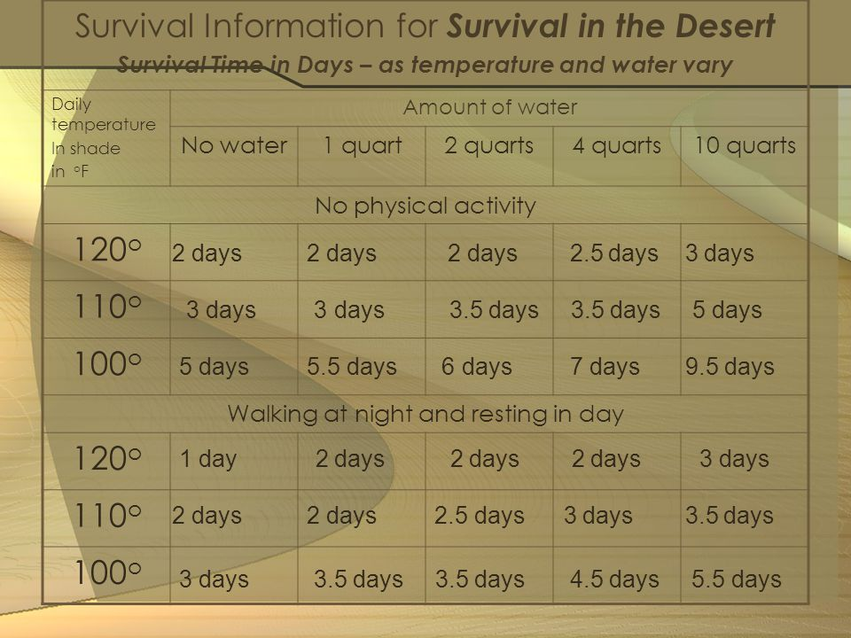 Survival Information for Survival in the Desert Survival Time in Days – as temperature and water vary Daily temperature In shade in o F Amount of wate