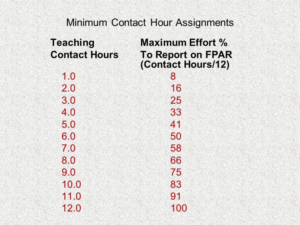 Minimum Contact Hour Assignments TeachingMaximum Effort % Contact HoursTo Report on FPAR (Contact Hours/12) 1.08 2.016 3.025 4.033 5.041 6.050 7.058 8.066 9.075 10.083 11.091 12.0100