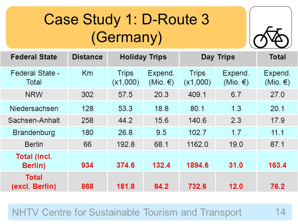 NHTV Centre for Sustainable Tourism and Transport 14 Case Study 1: D-Route 3 (Germany) Federal StateDistanceHoliday TripsDay TripsTotal Federal State - Total KmTrips (x1,000) Expend.