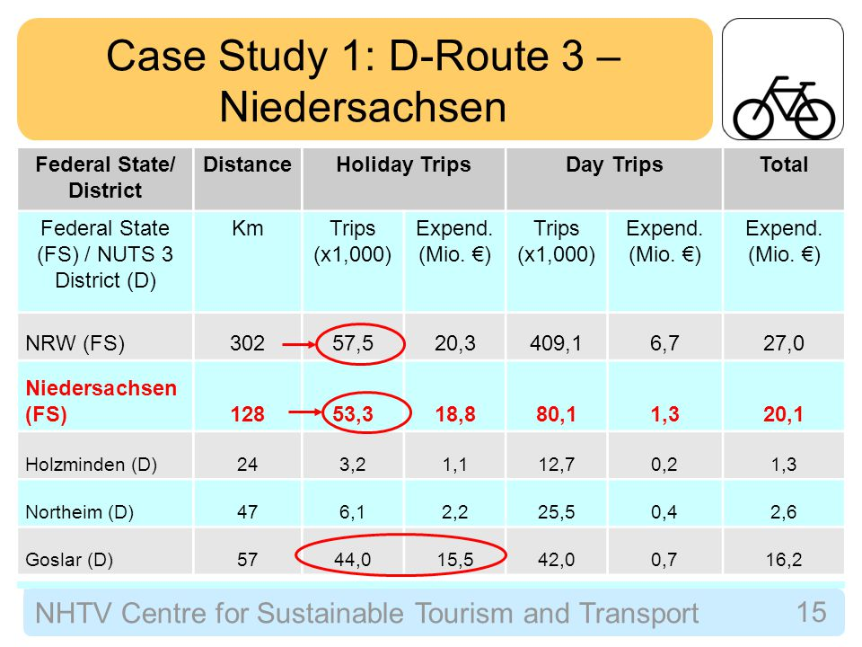 NHTV Centre for Sustainable Tourism and Transport 16 Case Study 2: EuroVelo Route Per year:  12.5 million holiday-makers = 82.5 million holiday cycle days  Total direct expenditures from holiday-makers of €4.4 billion.