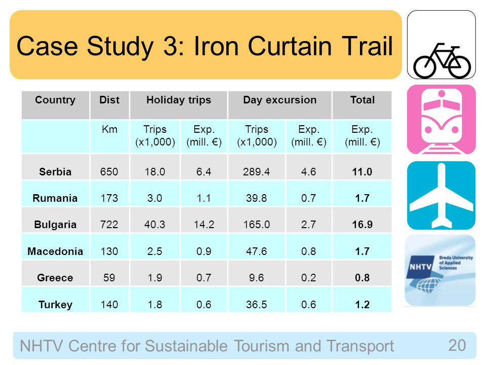 NHTV Centre for Sustainable Tourism and Transport 20 Case Study 3: Iron Curtain Trail CountryDistHoliday tripsDay excursionTotal KmTrips (x1,000) Exp.