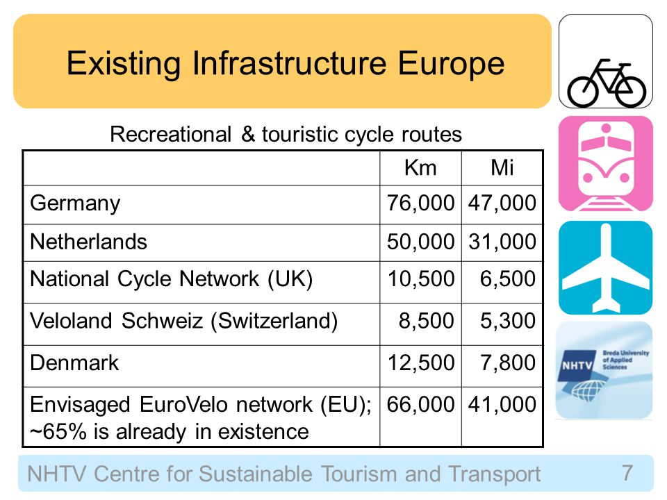 NHTV Centre for Sustainable Tourism and Transport 7 Existing Infrastructure Europe Recreational & touristic cycle routes KmMi Germany76,00047,000 Netherlands50,00031,000 National Cycle Network (UK)10,5006,500 Veloland Schweiz (Switzerland)8,5005,300 Denmark12,5007,800 Envisaged EuroVelo network (EU); ~65% is already in existence 66,00041,000