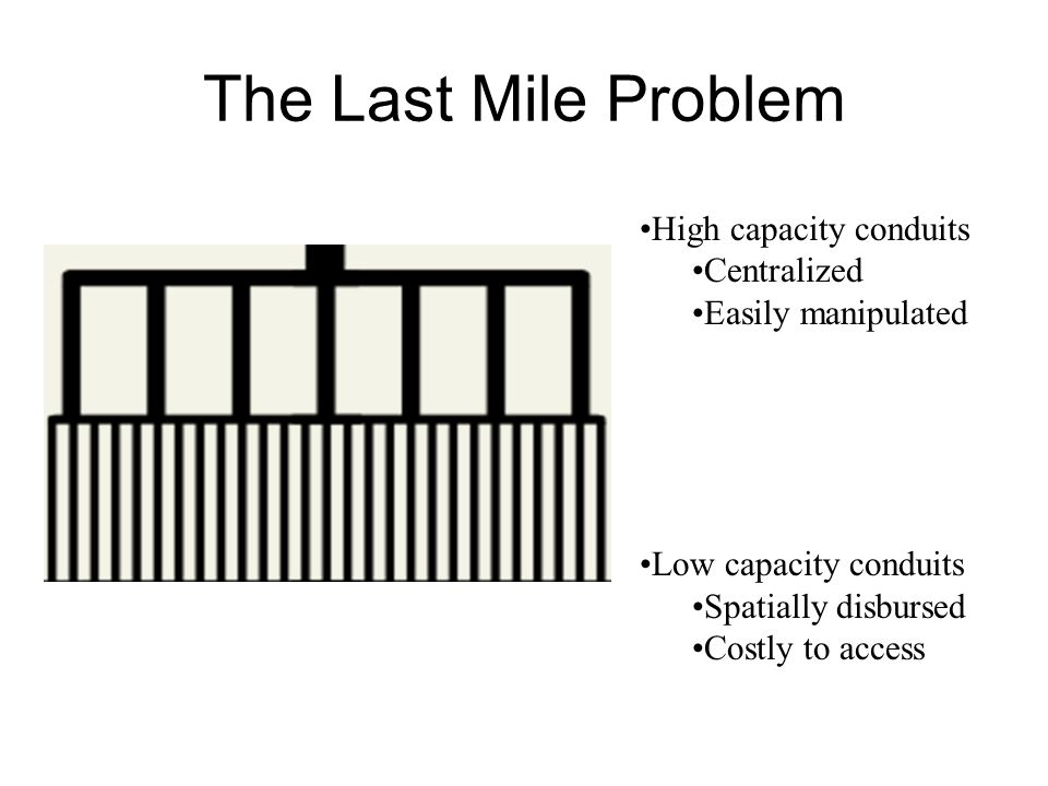 The Last Mile Problem High capacity conduits Centralized Easily manipulated Low capacity conduits Spatially disbursed Costly to access