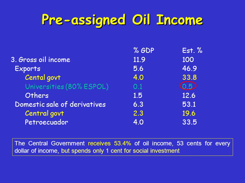 Pre-assigned Oil Income % GDPEst. % 3. Gross oil income11.9100 Exports5.646.9 Cental govt4.033.8 Universities (80% ESPOL)0.10.5 Others1.512.6 Domestic