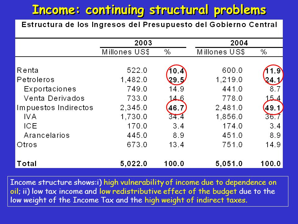 Income: continuing structural problems Income structure shows:i) high vulnerability of income due to dependence on oil; ii) low tax income and low red