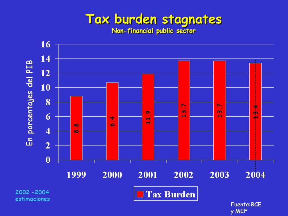 Tax burden stagnates Non-financial public sector Fuente:BCE y MEF 2002 -2004 estimaciones