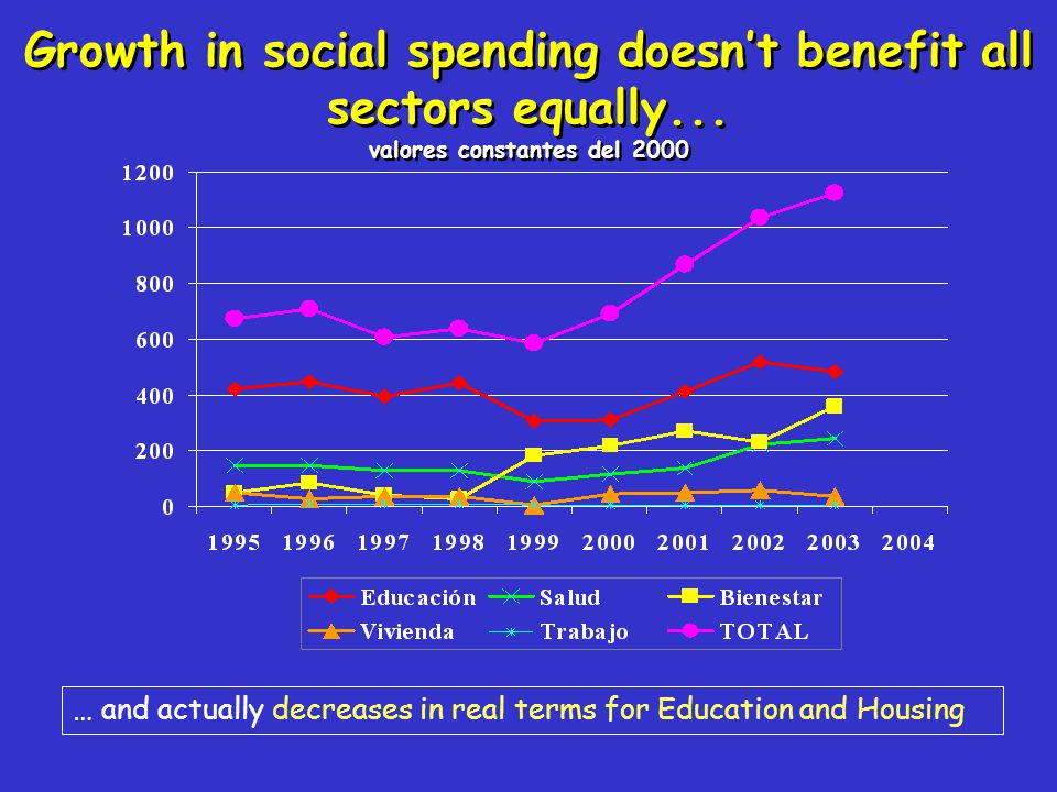 Growth in social spending doesn't benefit all sectors equally... valores constantes del 2000 … and actually decreases in real terms for Education and