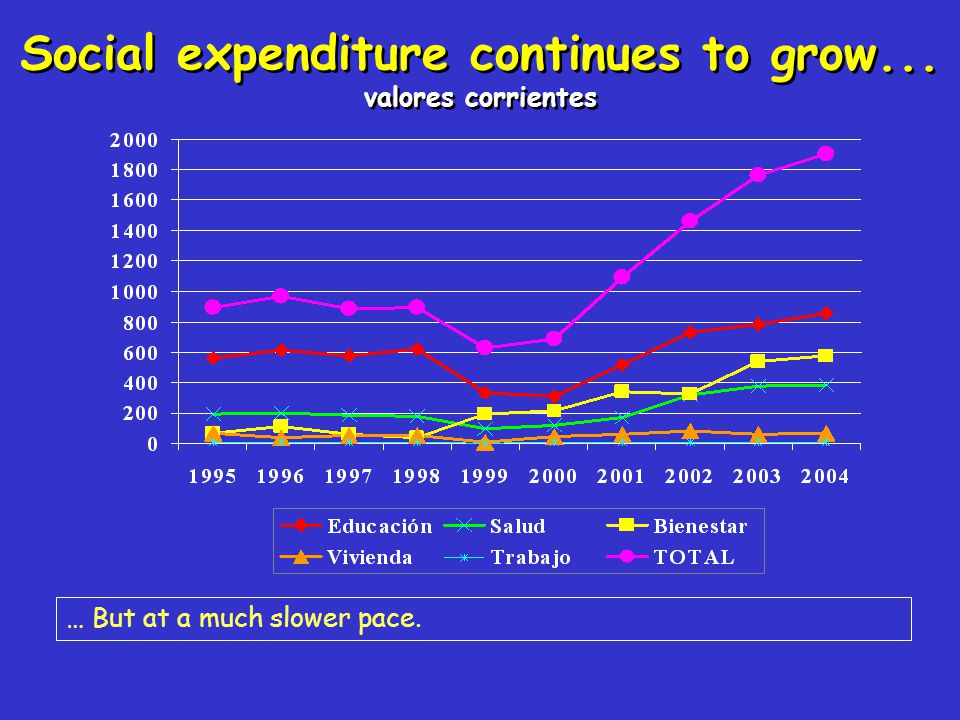 Social expenditure continues to grow... valores corrientes … But at a much slower pace.