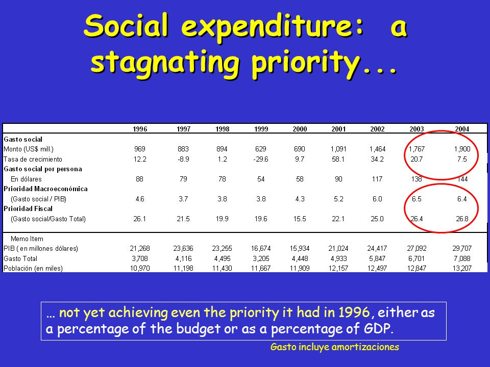 Social expenditure: a stagnating priority... … not yet achieving even the priority it had in 1996, either as a percentage of the budget or as a percen