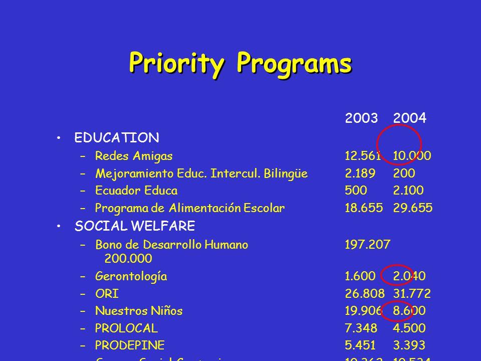 20032004 EDUCATION –Redes Amigas12.56110.000 –Mejoramiento Educ.